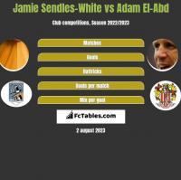 Jamie Sendles-White vs Adam El-Abd h2h player stats