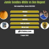 Jamie Sendles-White vs Ben Nugent h2h player stats