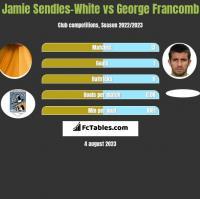 Jamie Sendles-White vs George Francomb h2h player stats