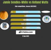 Jamie Sendles-White vs Kelland Watts h2h player stats