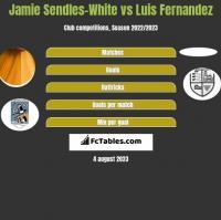 Jamie Sendles-White vs Luis Fernandez h2h player stats