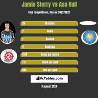 Jamie Sterry vs Asa Hall h2h player stats