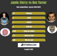 Jamie Sterry vs Ben Turner h2h player stats