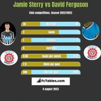 Jamie Sterry vs David Ferguson h2h player stats