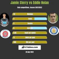 Jamie Sterry vs Eddie Nolan h2h player stats