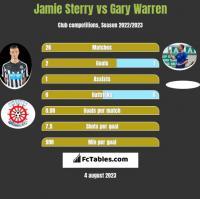 Jamie Sterry vs Gary Warren h2h player stats