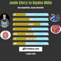 Jamie Sterry vs Hayden White h2h player stats