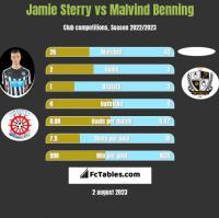 Jamie Sterry vs Malvind Benning h2h player stats
