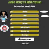 Jamie Sterry vs Matt Preston h2h player stats