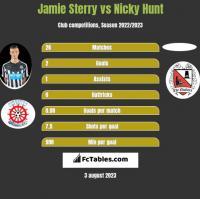Jamie Sterry vs Nicky Hunt h2h player stats