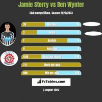 Jamie Sterry vs Ben Wynter h2h player stats