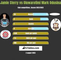 Jamie Sterry vs Oluwarotimi Mark Odusina h2h player stats