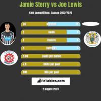 Jamie Sterry vs Joe Lewis h2h player stats