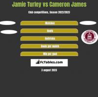 Jamie Turley vs Cameron James h2h player stats