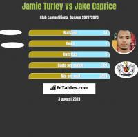 Jamie Turley vs Jake Caprice h2h player stats