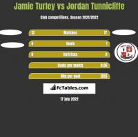 Jamie Turley vs Jordan Tunnicliffe h2h player stats