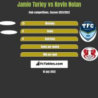 Jamie Turley vs Kevin Nolan h2h player stats