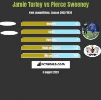 Jamie Turley vs Pierce Sweeney h2h player stats