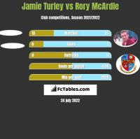 Jamie Turley vs Rory McArdle h2h player stats