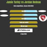 Jamie Turley vs Jordan Bedeau h2h player stats