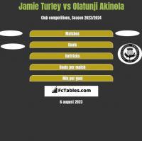 Jamie Turley vs Olatunji Akinola h2h player stats