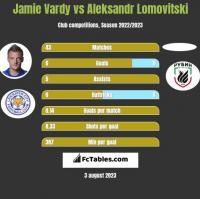 Jamie Vardy vs Aleksandr Lomovitski h2h player stats