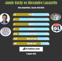 Jamie Vardy vs Alexandre Lacazette h2h player stats
