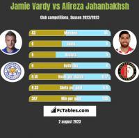 Jamie Vardy vs Alireza Jahanbakhsh h2h player stats