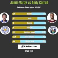 Jamie Vardy vs Andy Carroll h2h player stats