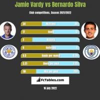 Jamie Vardy vs Bernardo Silva h2h player stats