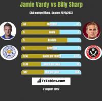 Jamie Vardy vs Billy Sharp h2h player stats