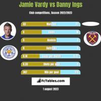 Jamie Vardy vs Danny Ings h2h player stats
