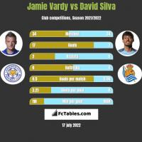 Jamie Vardy vs David Silva h2h player stats