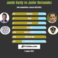 Jamie Vardy vs Javier Hernandez h2h player stats