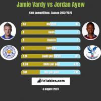 Jamie Vardy vs Jordan Ayew h2h player stats
