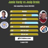 Jamie Vardy vs Josip Drmic h2h player stats