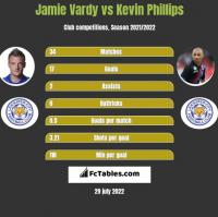 Jamie Vardy vs Kevin Phillips h2h player stats