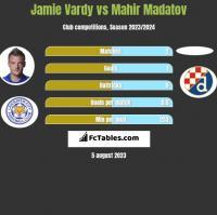 Jamie Vardy vs Mahir Madatov h2h player stats