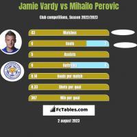 Jamie Vardy vs Mihailo Perovic h2h player stats