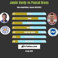 Jamie Vardy vs Pascal Gross h2h player stats