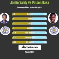 Jamie Vardy vs Patson Daka h2h player stats