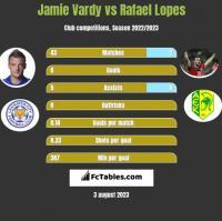 Jamie Vardy vs Rafael Lopes h2h player stats