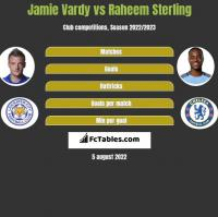 Jamie Vardy vs Raheem Sterling h2h player stats