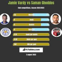 Jamie Vardy vs Saman Ghoddos h2h player stats