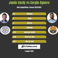 Jamie Vardy vs Sergio Aguero h2h player stats