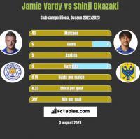 Jamie Vardy vs Shinji Okazaki h2h player stats