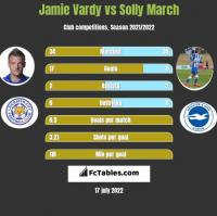 Jamie Vardy vs Solly March h2h player stats