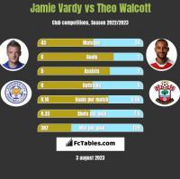 Jamie Vardy vs Theo Walcott h2h player stats
