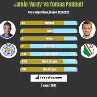 Jamie Vardy vs Tomas Pekhart h2h player stats