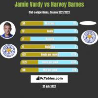 Jamie Vardy vs Harvey Barnes h2h player stats